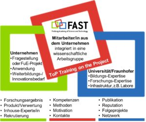FAST: Business and research, side by side